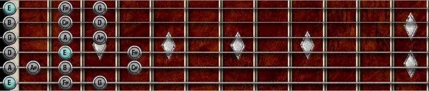 E Dorian Blues scale