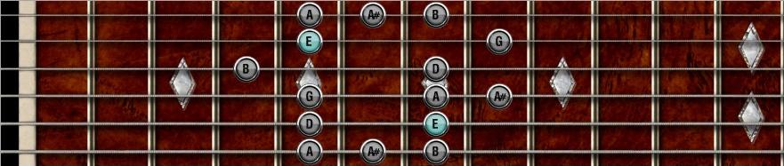 E minor Blues scale shape 3