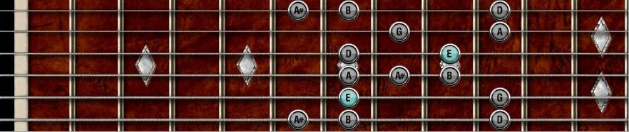 E minor Blues scale shape 4